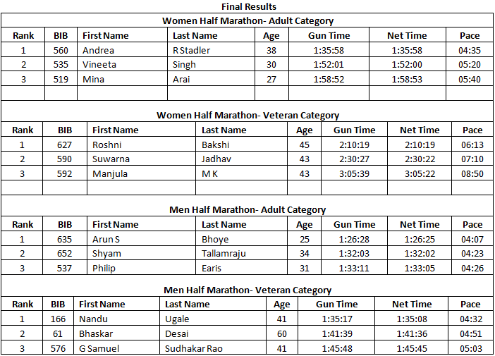 ZENdurance Nashik Spirit Run 2013 Results
